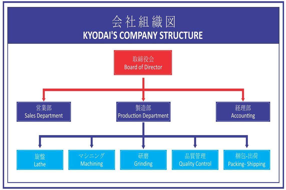 KYODAI'S COMPANY STRUCTURE