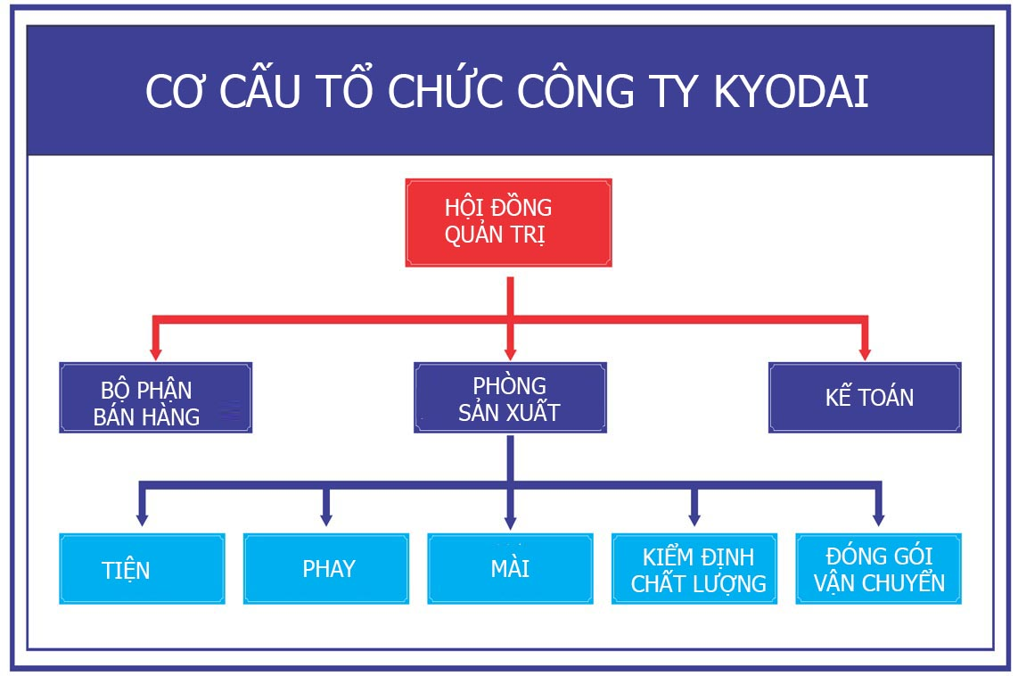 co cau to chuc cong ty kyodai